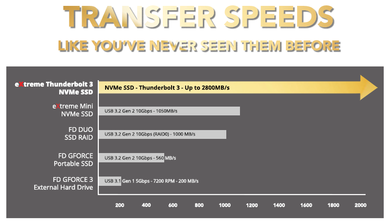 Transfer_Speed_Table_1108_x_629_1
